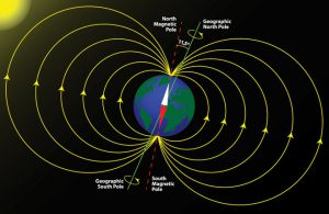 Electromagnetic field of earth